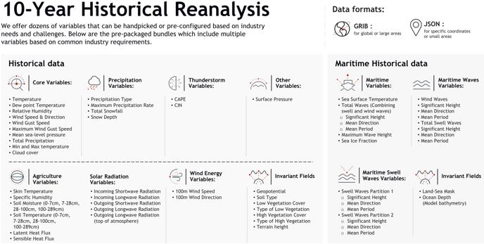 10yr-Weather-Reanalysis-data-fields