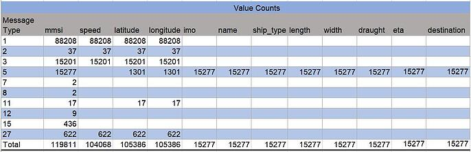value_counts_ais
